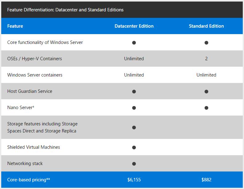 Windows Server 2016 Lisans Tablosu